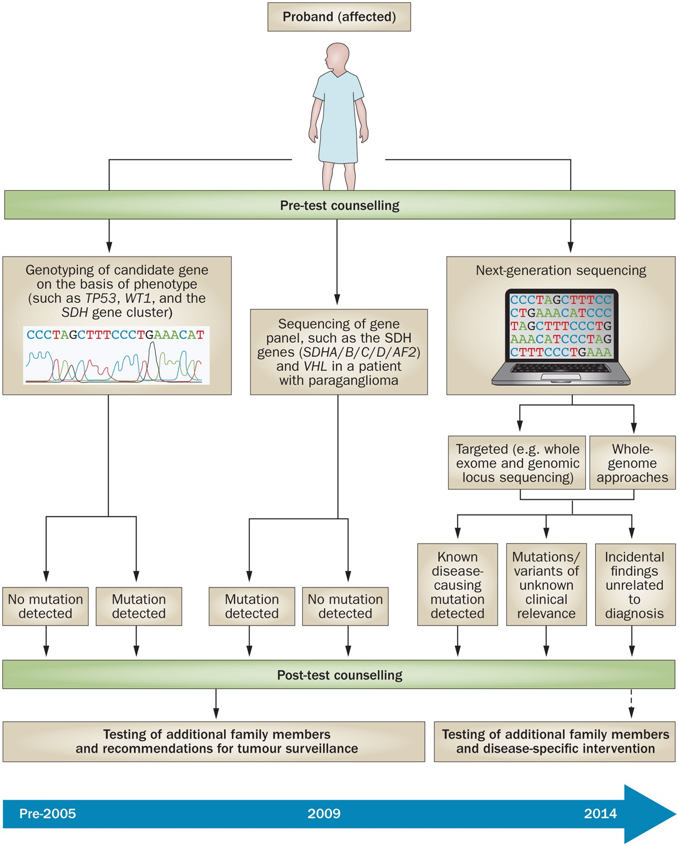familial cancer linkage analysis)