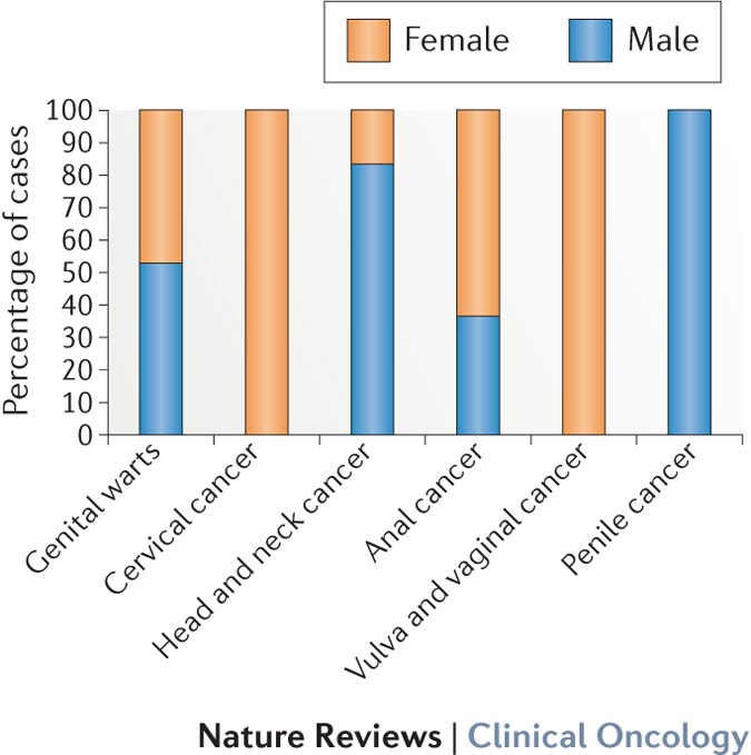 hpv male nhs