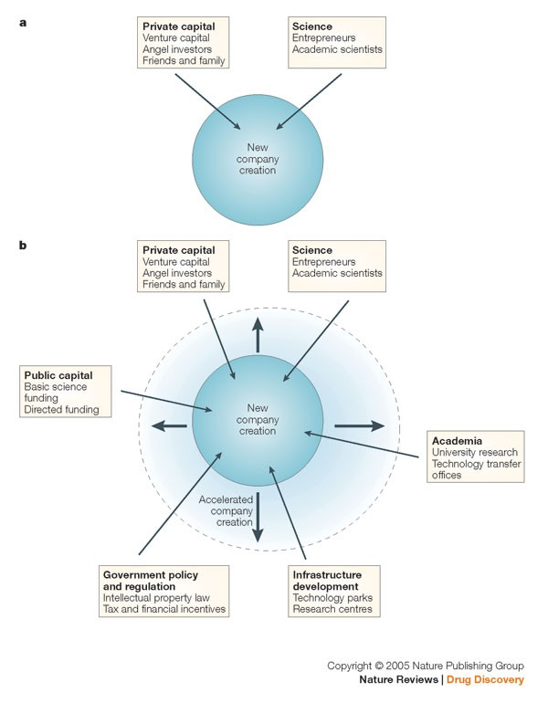 Directed development: catalysing a global biotech industry | Nature