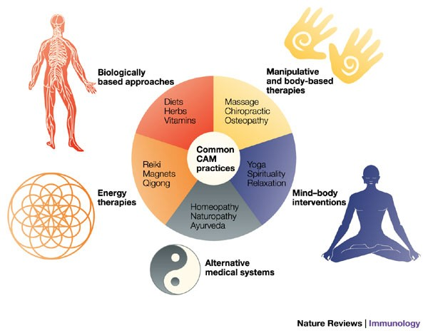 Complementary And Alternative Medicine Assessing The Evidence For