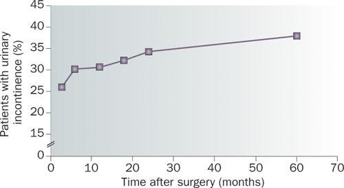 Rectal cancer urinary retention
