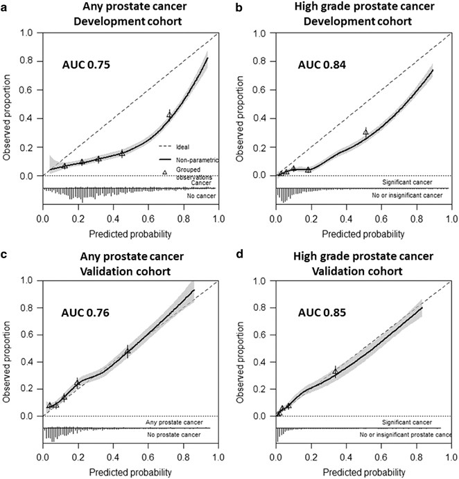 prostate cancer prevention trial risk calculator 2 0