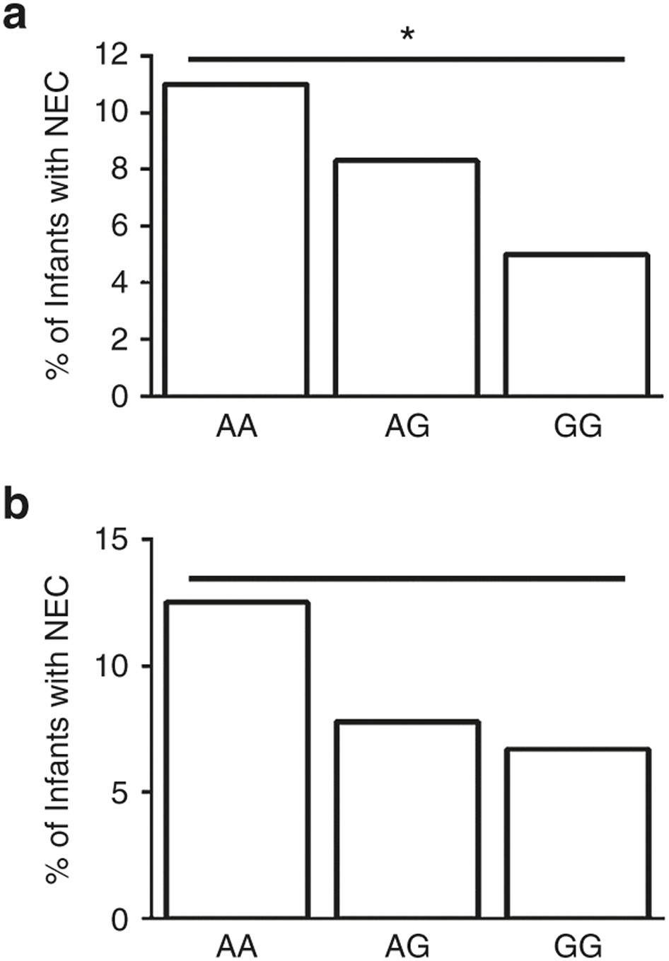 A Functional ATG16L1 T300A Variant Is Associated With