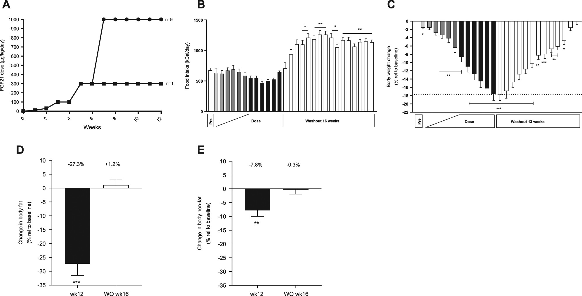 FGF21 decreases body weight without reducing food intake or