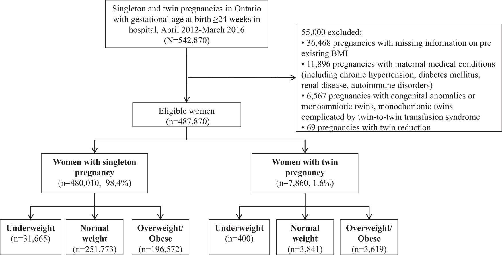 The relationship between maternal body mass index and pregnancy