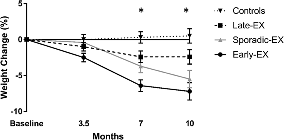The effects of exercise session timing on weight loss and