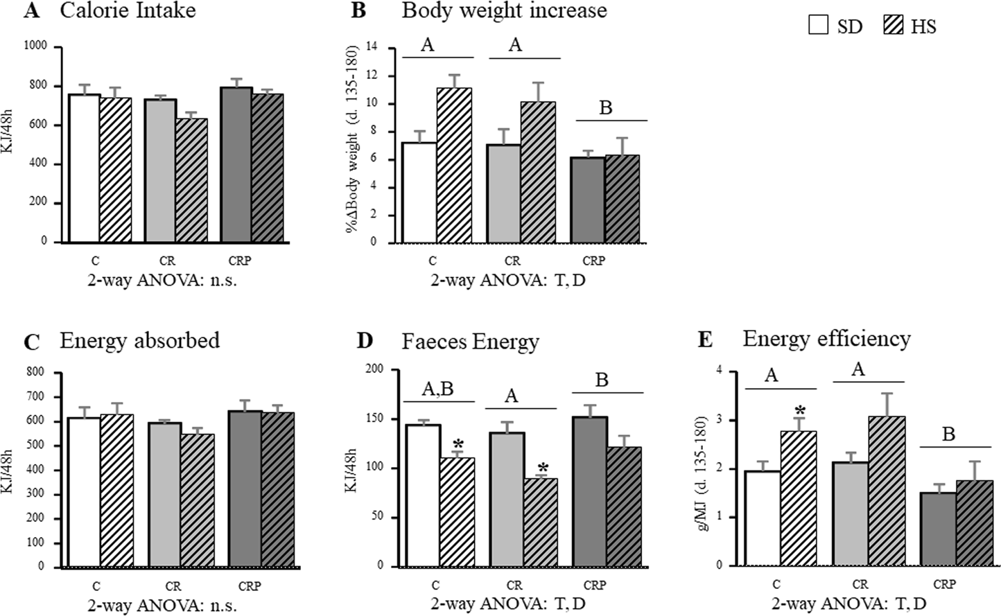 Regulation of thermogenic capacity in brown and white adipocytes by th