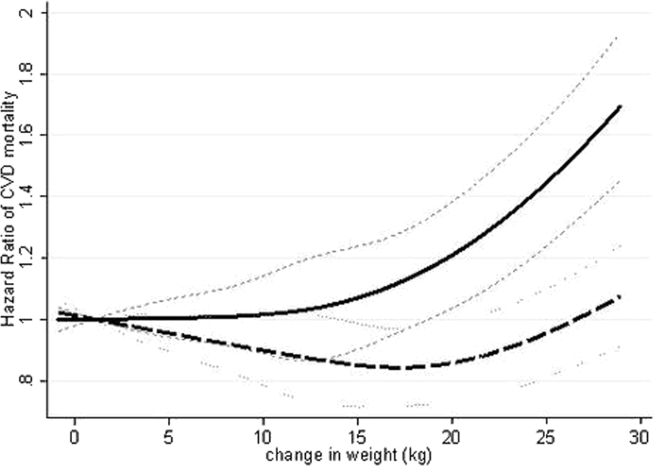 Early adulthood weight, subsequent midlife weight change and risk of c