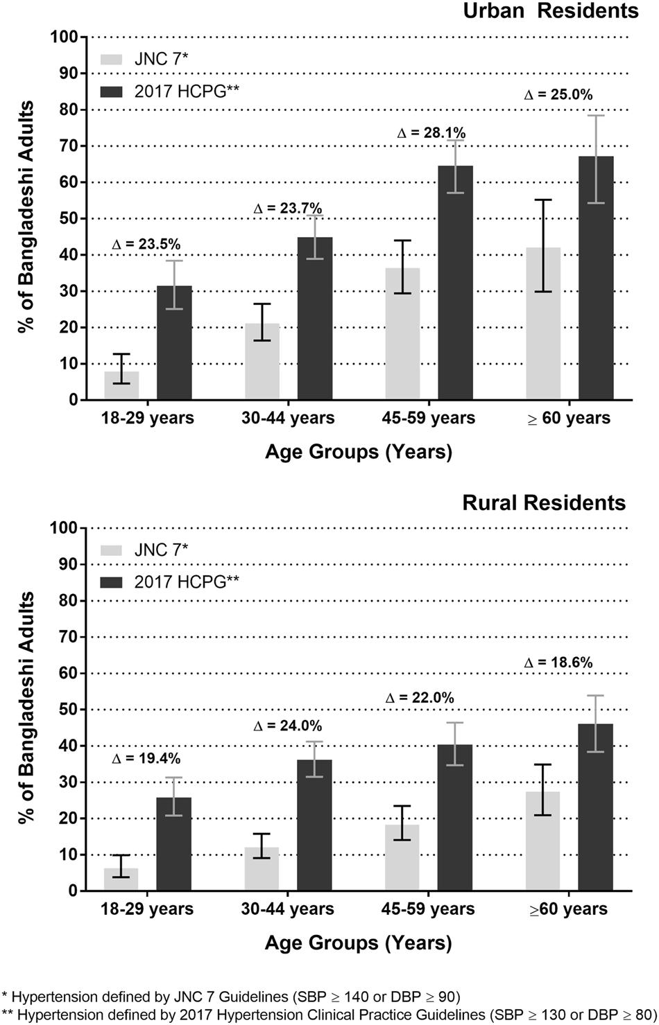 Epidemiology Of Hypertension Among Bangladeshi Adults Using The 2017
