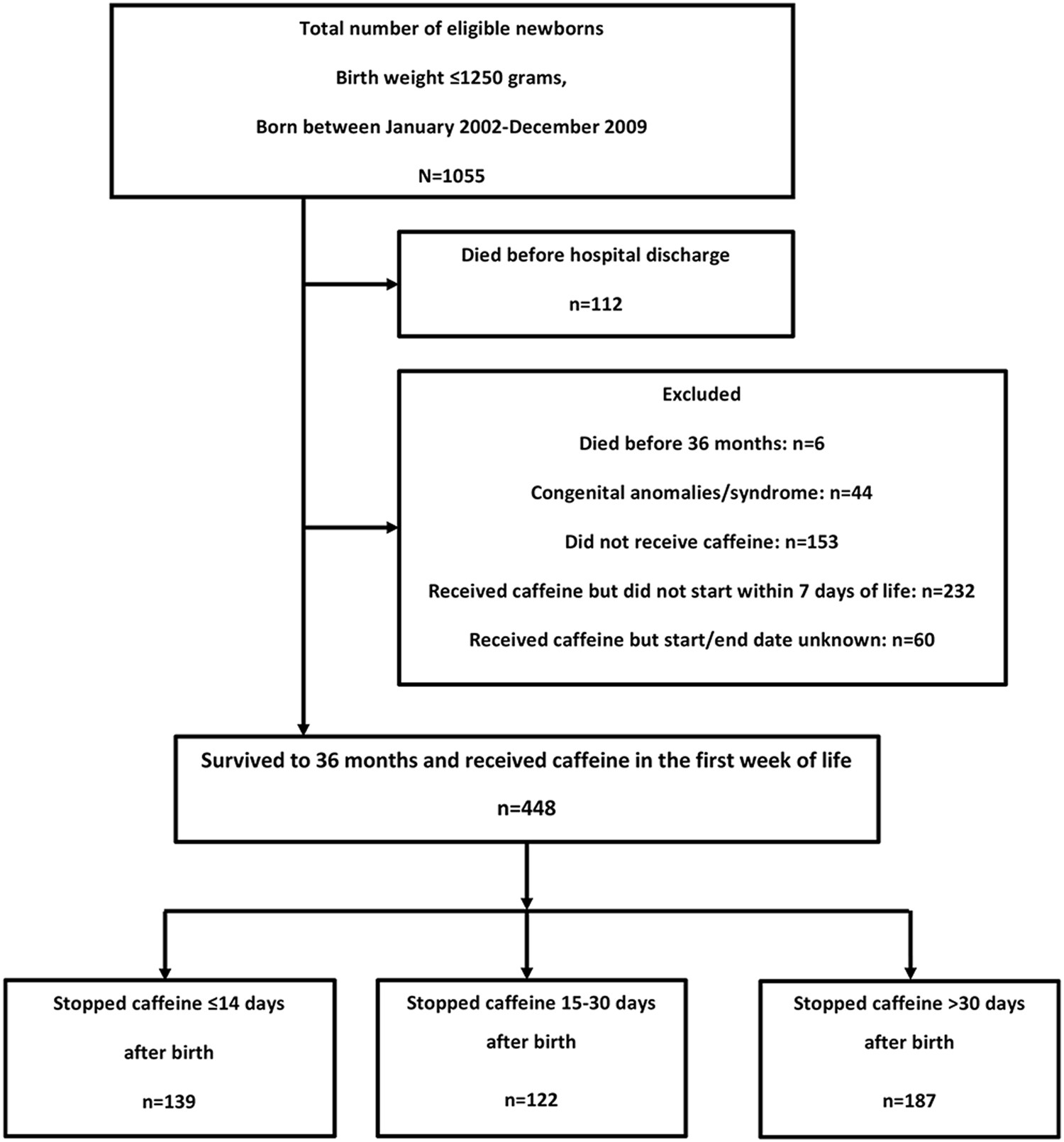Does duration of caffeine therapy in preterm infants born 1250 g does duration of caffeine therapy in preterm infants born 1250 g at birth influence neurodevelopmental nd outcomes at 3 years of age fandeluxe Choice Image