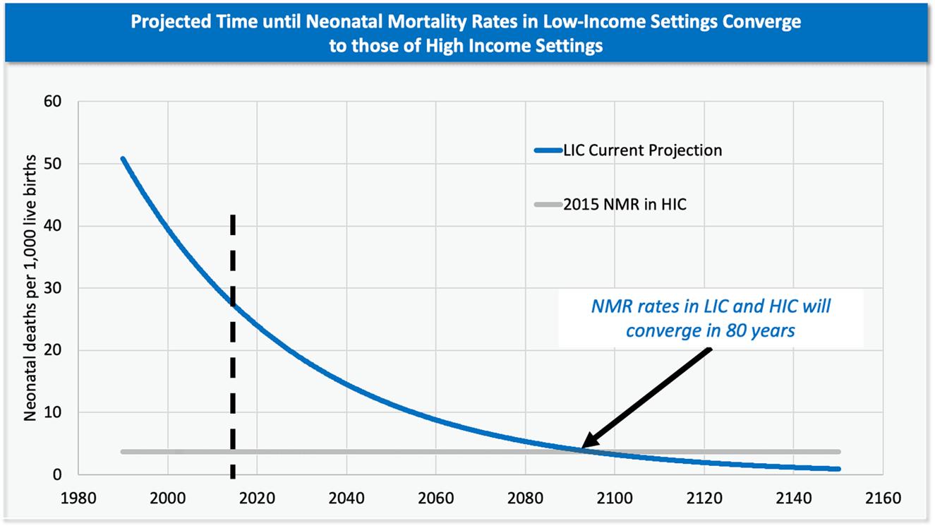 Recent progress in global newborn health: thinking beyond acute to