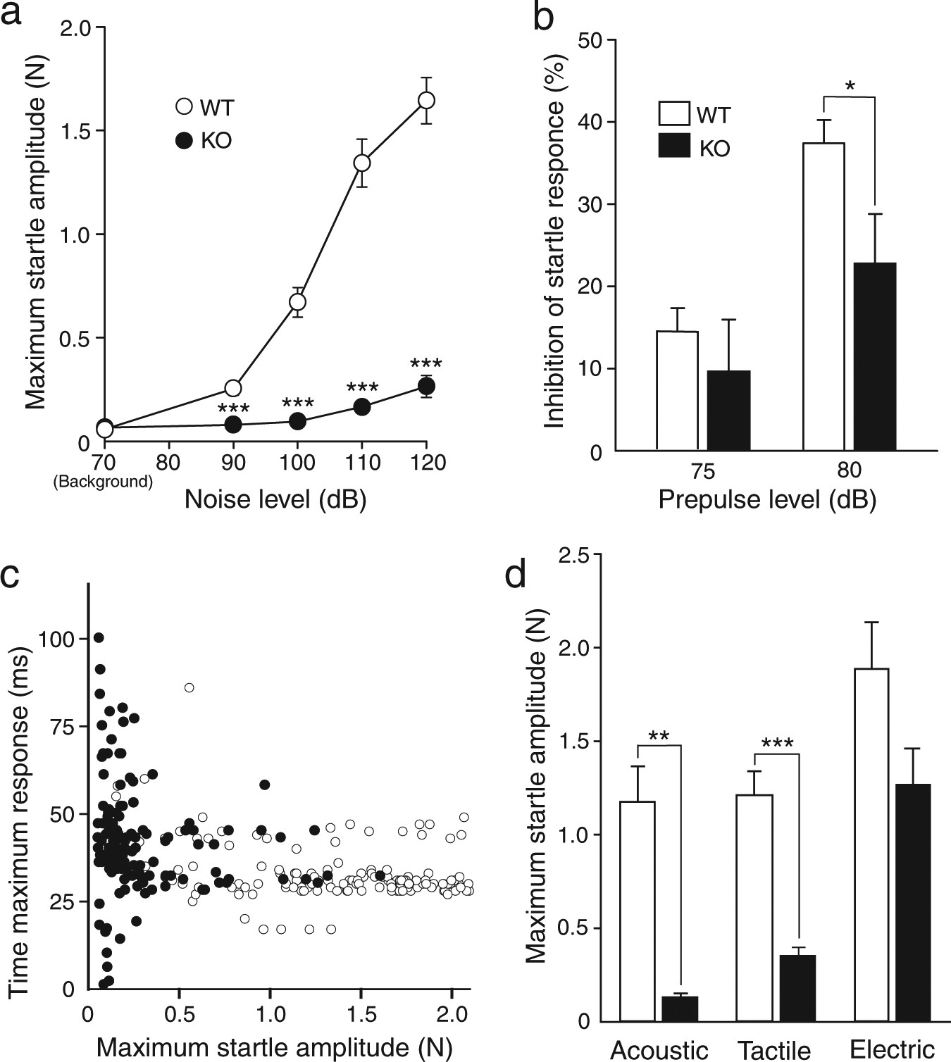The Adhesion Molecule Cadherin 11 Is Essential For Acquisition Of 5e Kohler Generator Wiring Diagram Normal Hearing Ability Through Middle Ear Development In Mouse Laboratory