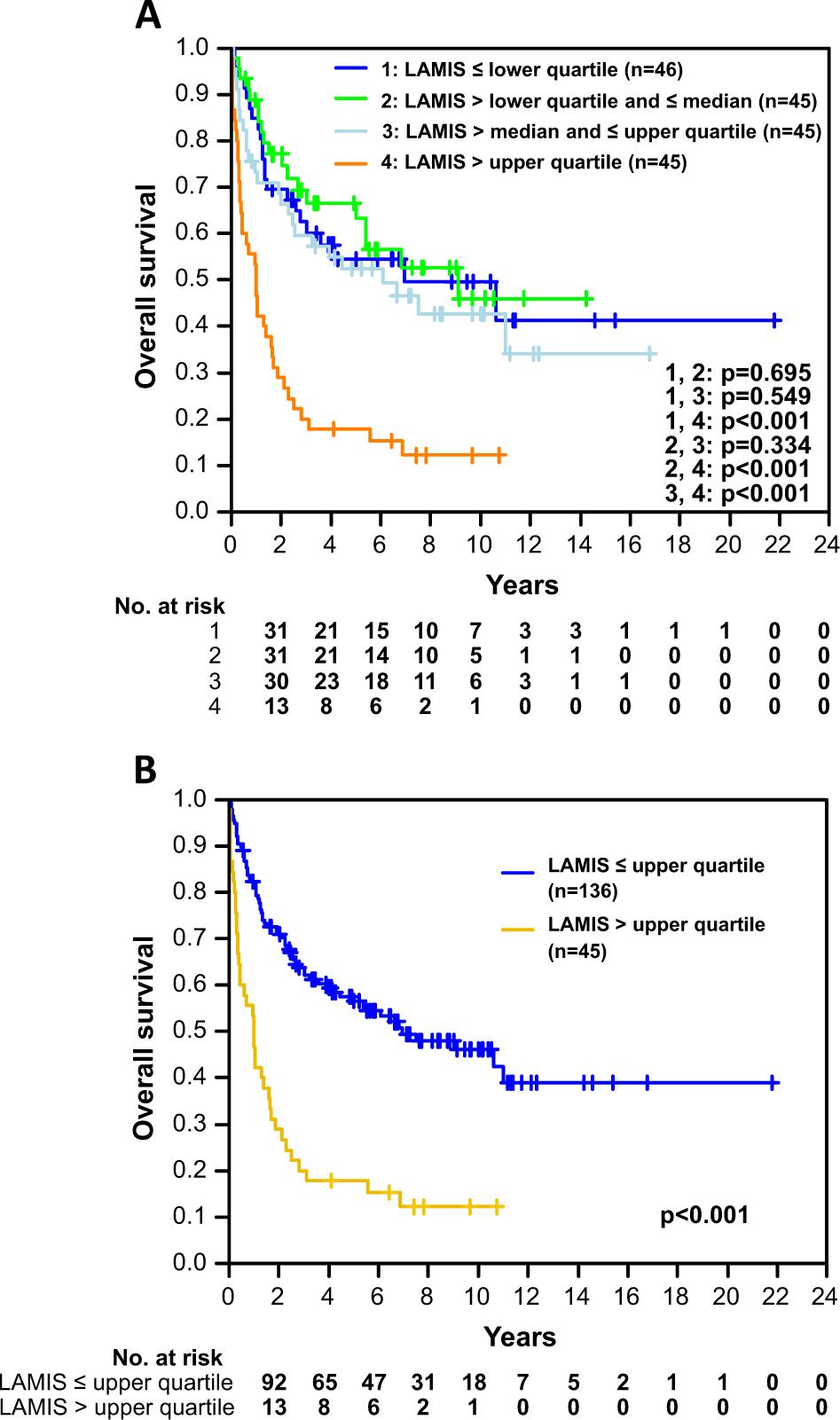 A novel lymphoma-associated macrophage interaction signature (LAMIS) p