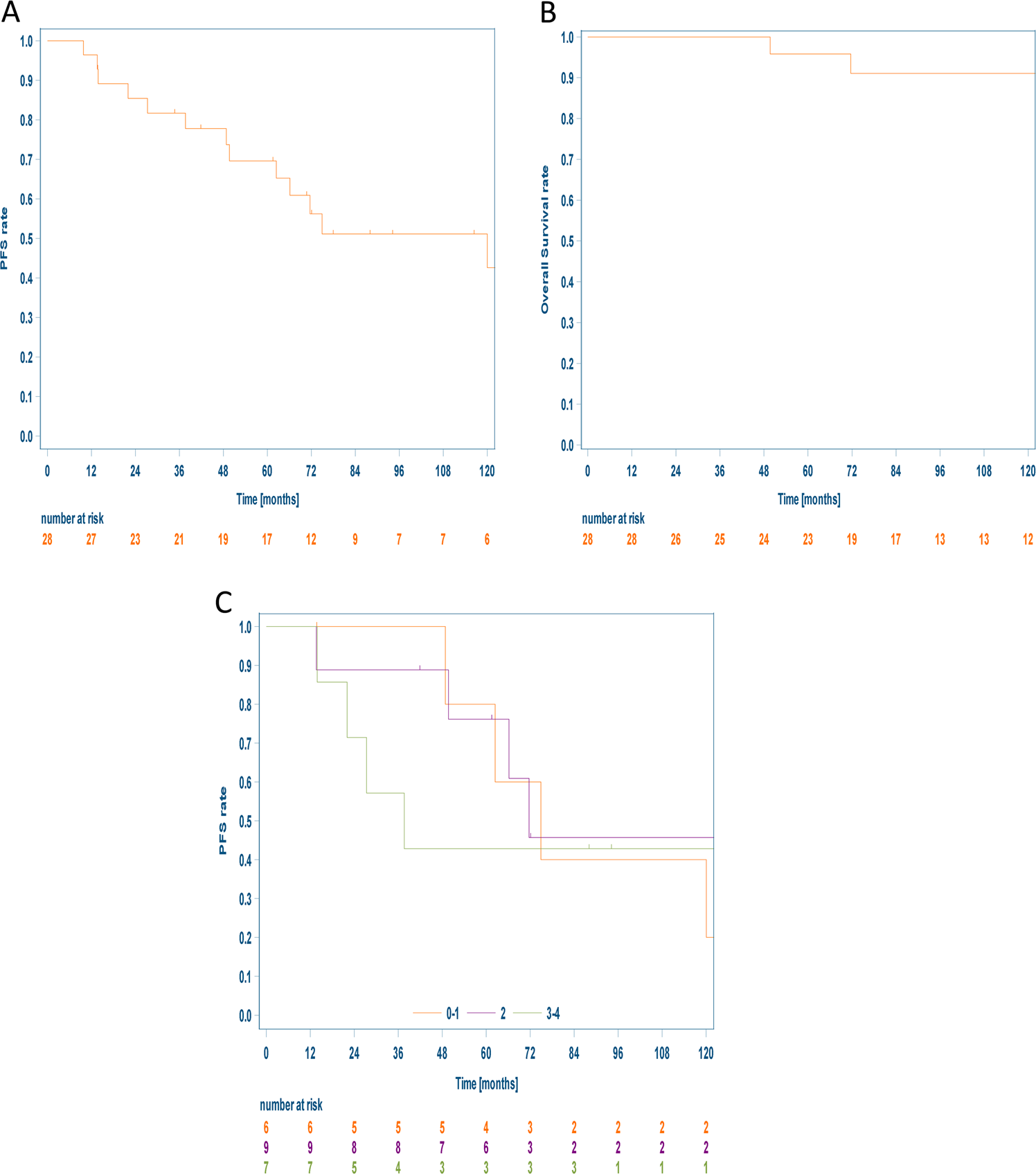 Rituximab in newly diagnosed stage IA nodular lymphocyte-predominant H