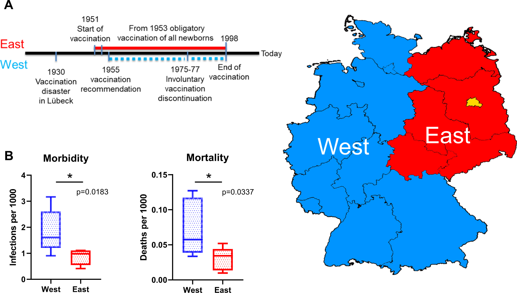 Regional BCG vaccination policy in former East  and West Germany ...