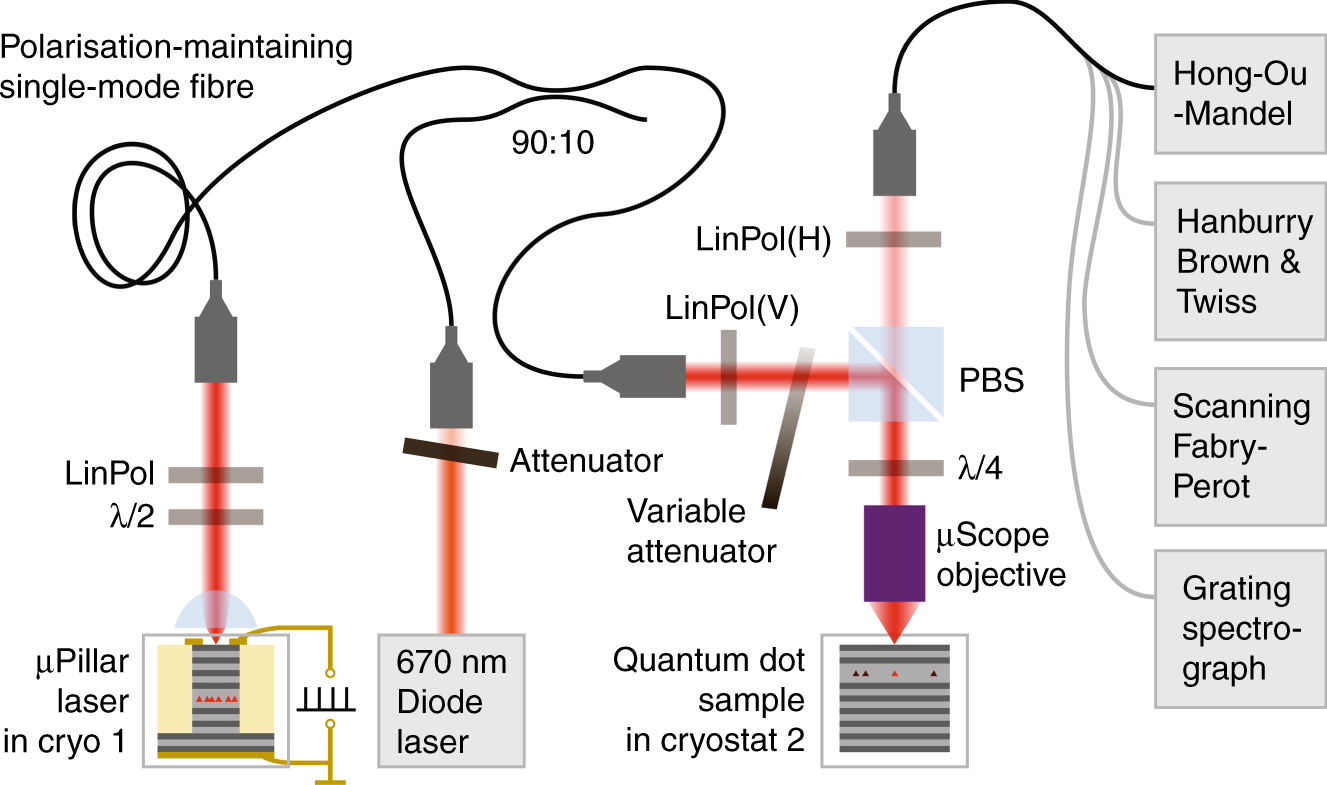 Quantum Optical Spectroscopy Of A Two Level System Using An Circuit Has Pair Laser Emitting Diodes And Receiver Electrically Driven Micropillar As Resonant Excitation Source Light Science