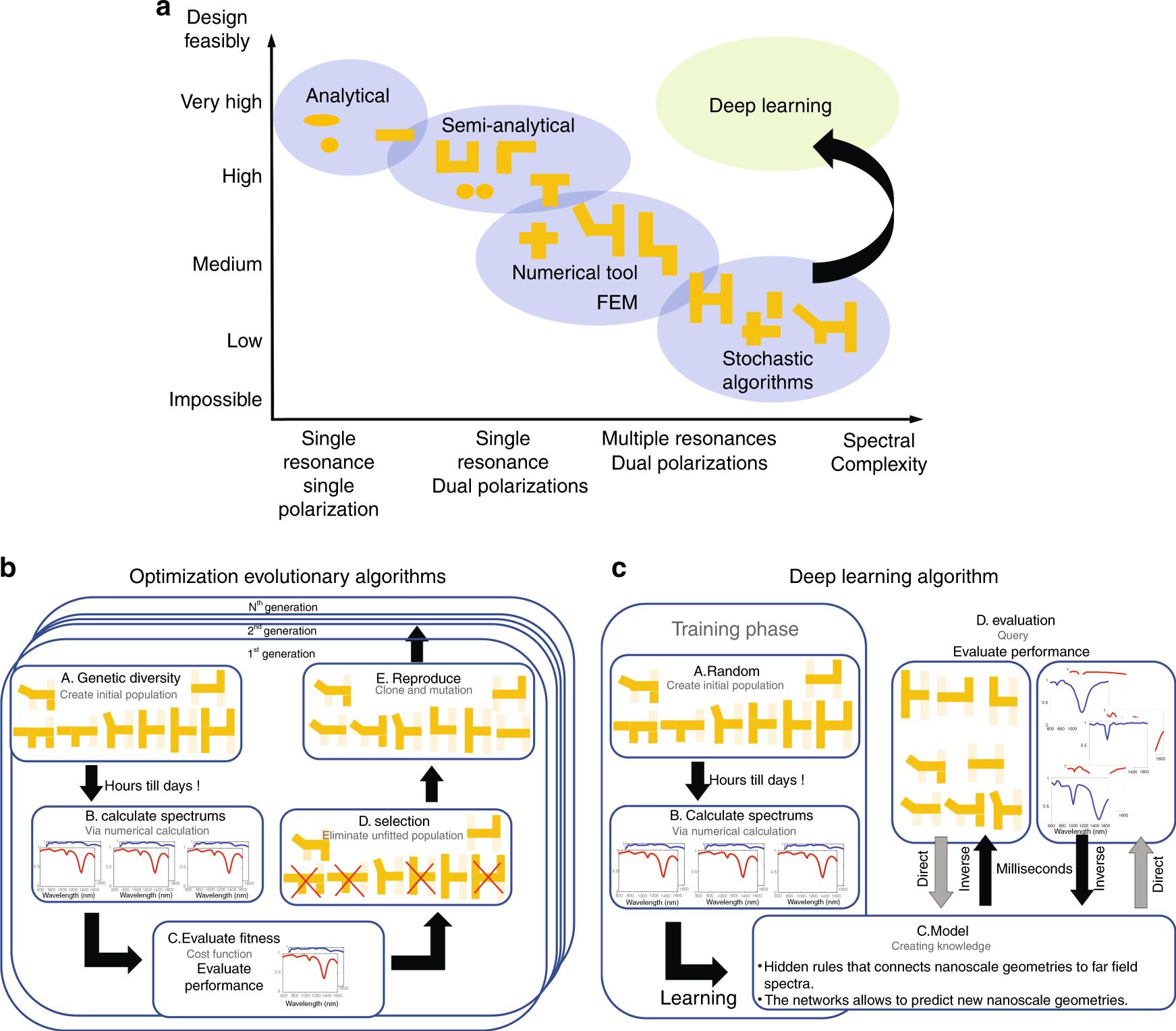 Plasmonic nanostructure design and characterization via Deep