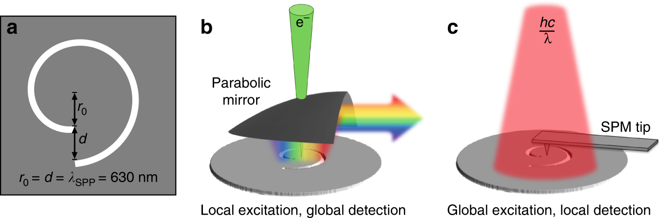 Spatially and spectrally resolved orbital angular momentum