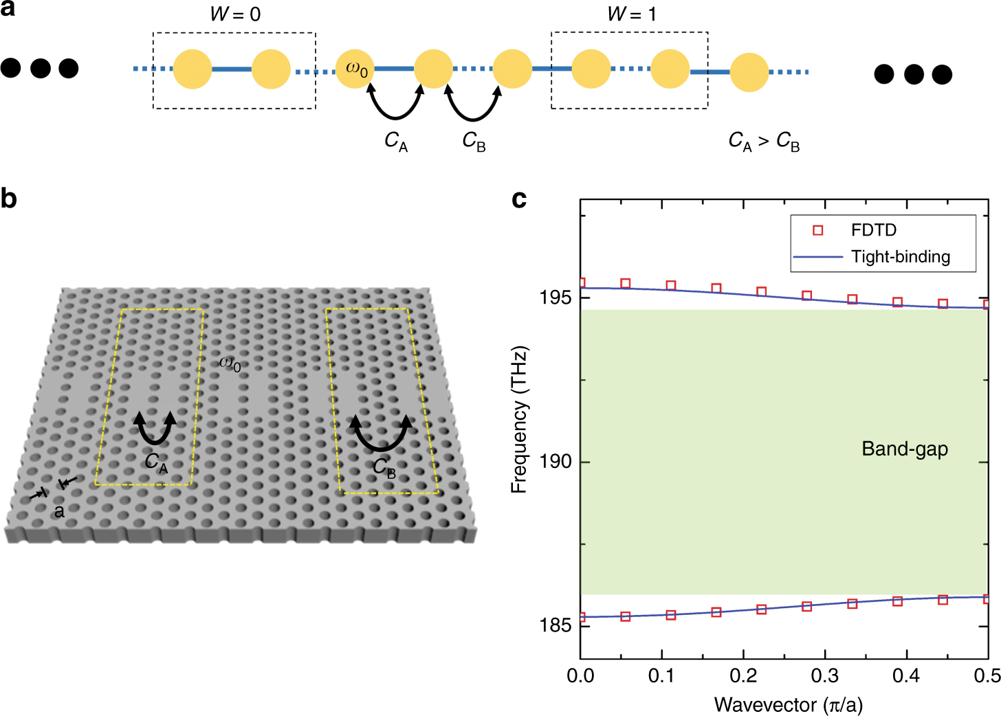 Lasing at topological edge states in a photonic crystal L3