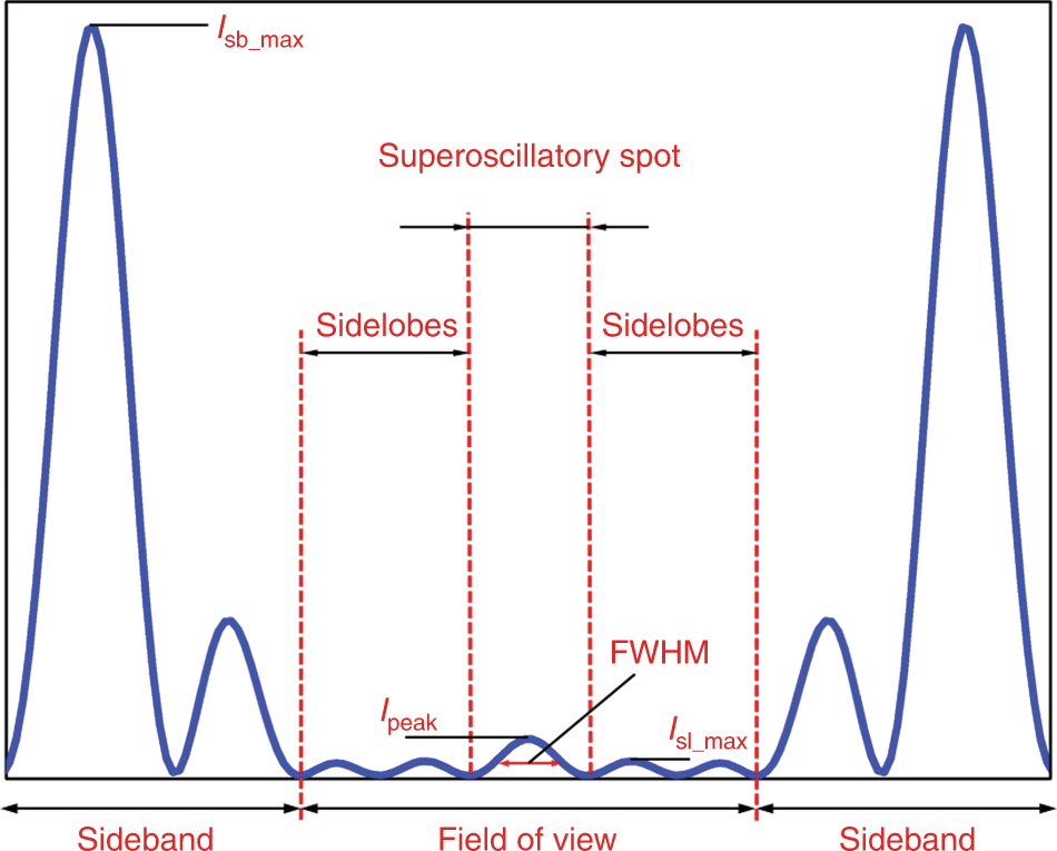 Superoscillation: from physics to optical applications | Light ... on