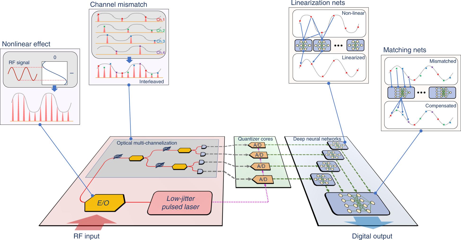 Deep-learning-powered photonic analog-to-digital conversion