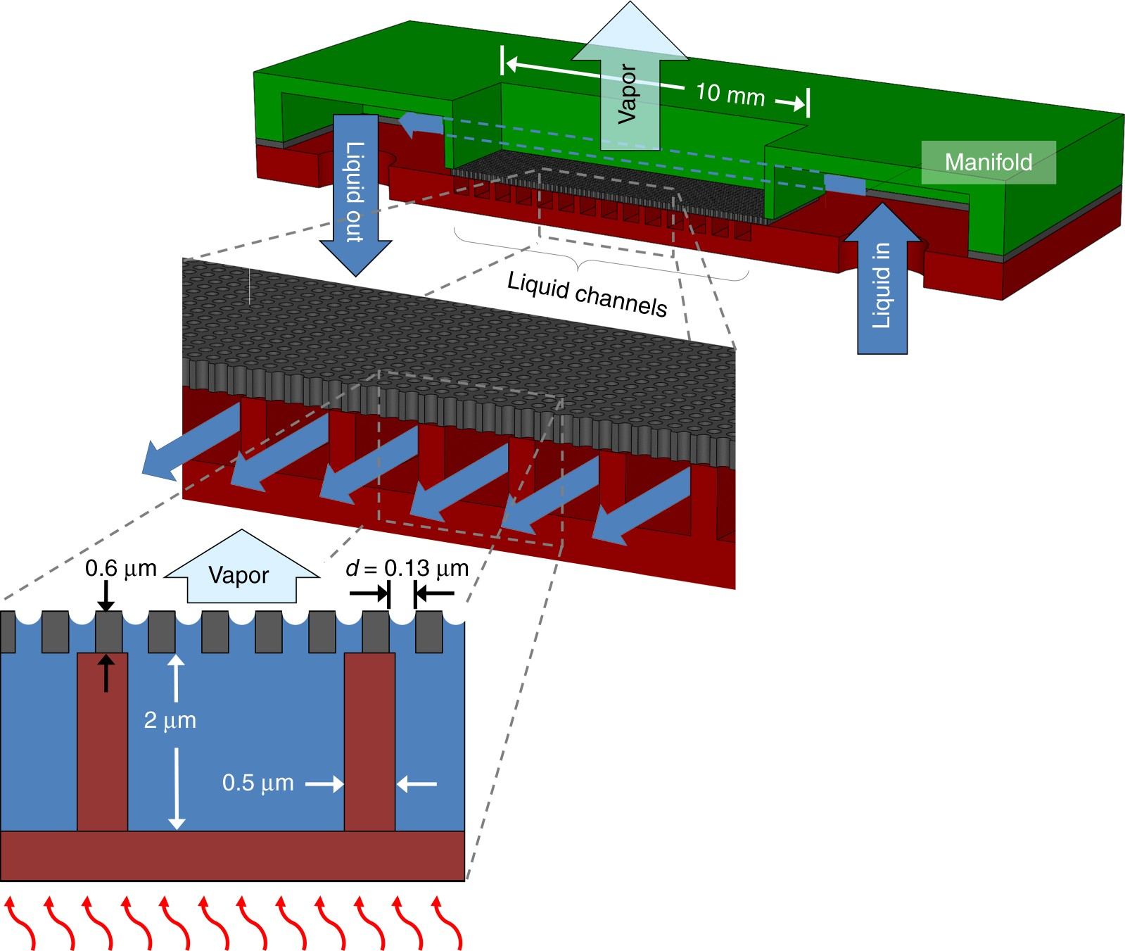 Nanoporous membrane device for ultra high heat flux thermal