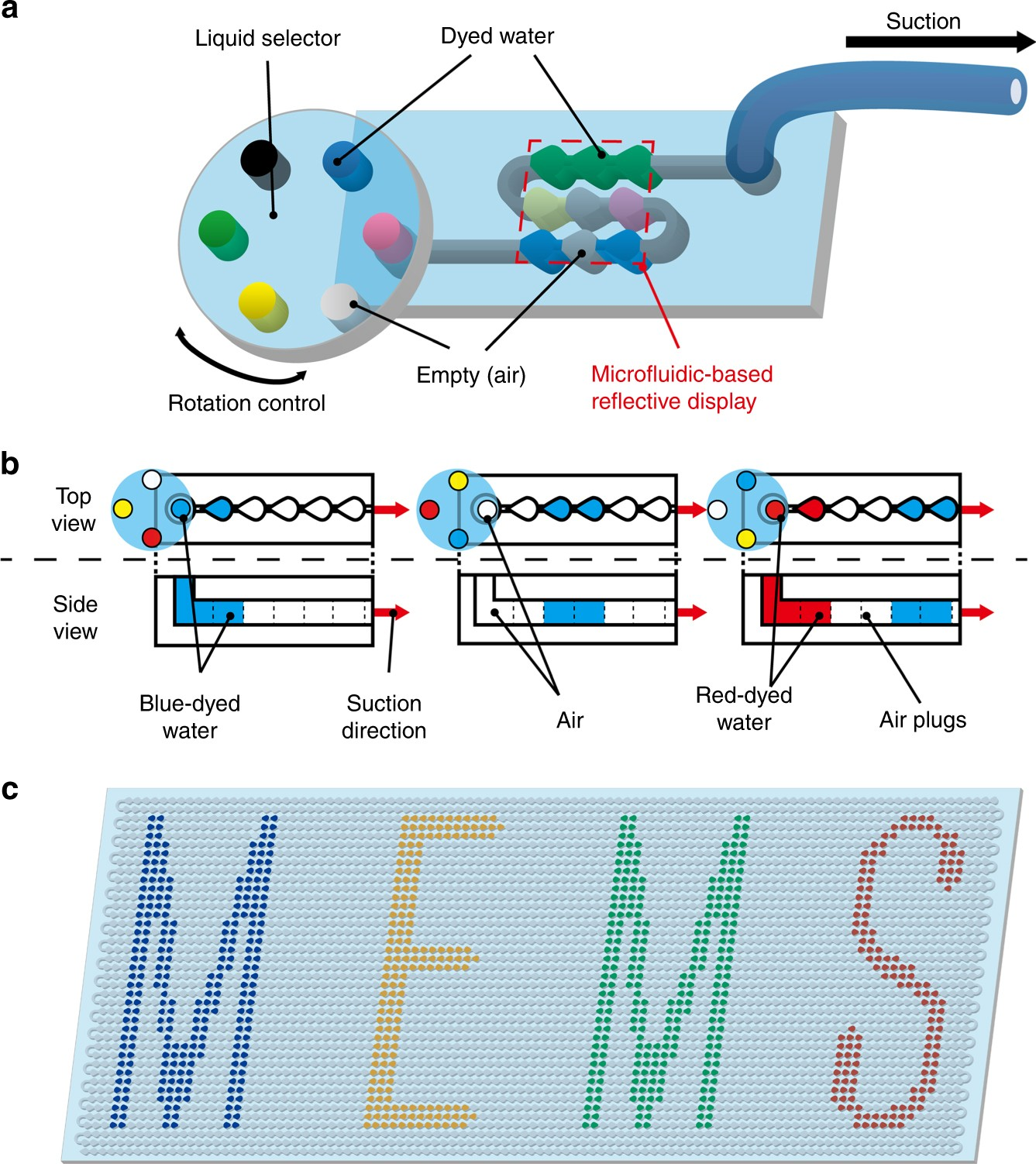 Microfluidic-based flexible reflective multicolor display ...