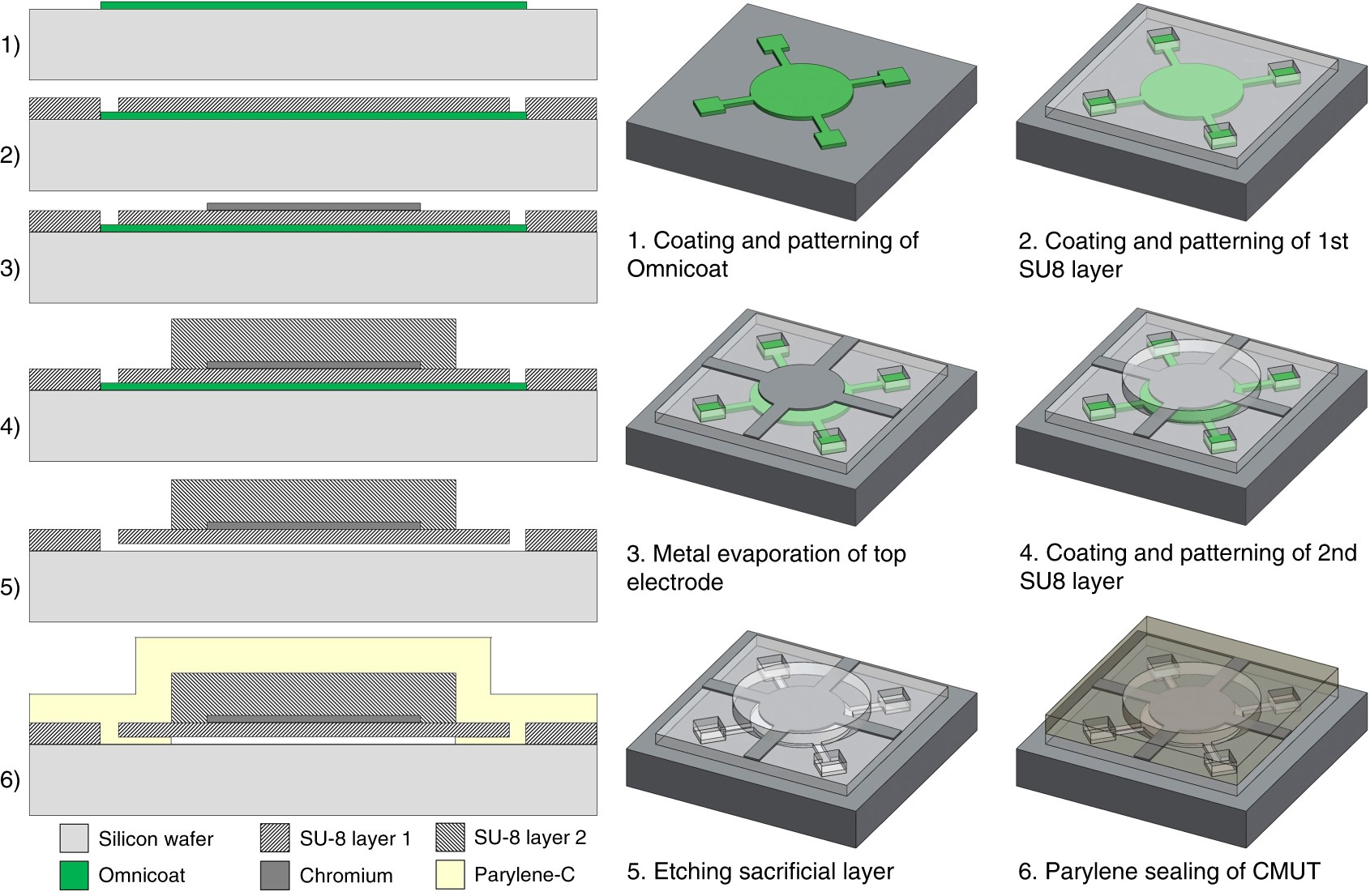 Fabrication And Testing Of Polymer Based Capacitive Micromachined Circuit Board Prototyping Part 1 Exposing Developing Etching Ultrasound Transducers For Medical Imaging Microsystems Nanoengineering