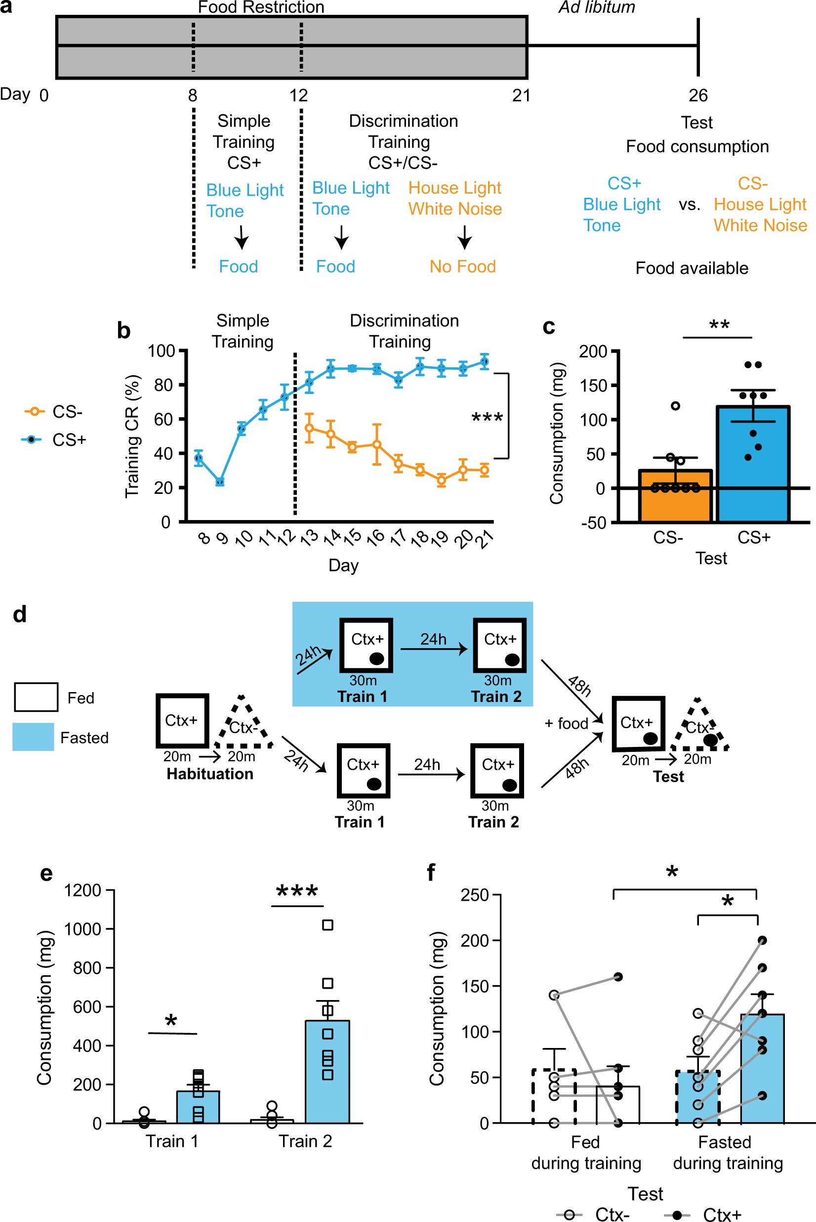 Control Of Non Homeostatic Feeding In Sated Mice Using Associative Ensure Fos Chocolate Tin 1000 Gr Learning Contextual Food Cues Molecular Psychiatry