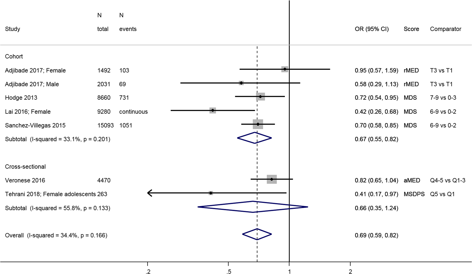 Healthy Dietary Indices And Risk Of Depressive Outcomes A