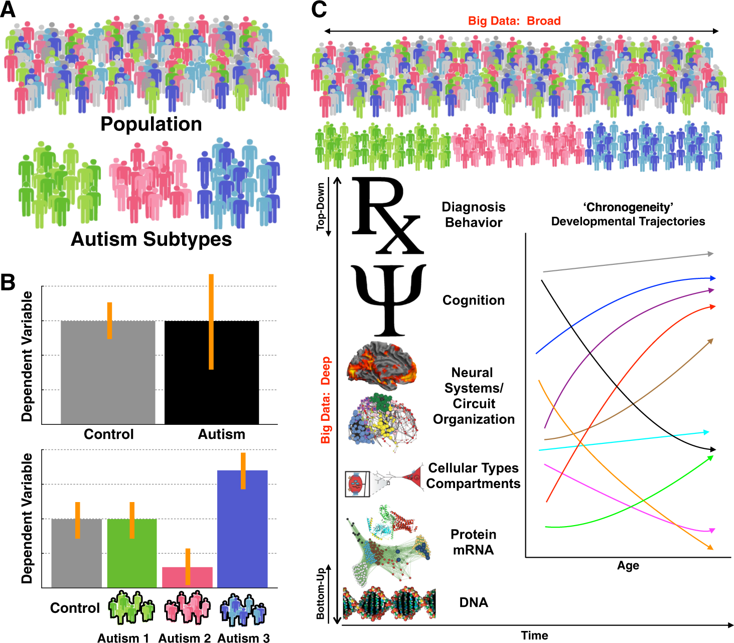 Autism From Behavior To Biology >> Big Data Approaches To Decomposing Heterogeneity Across The