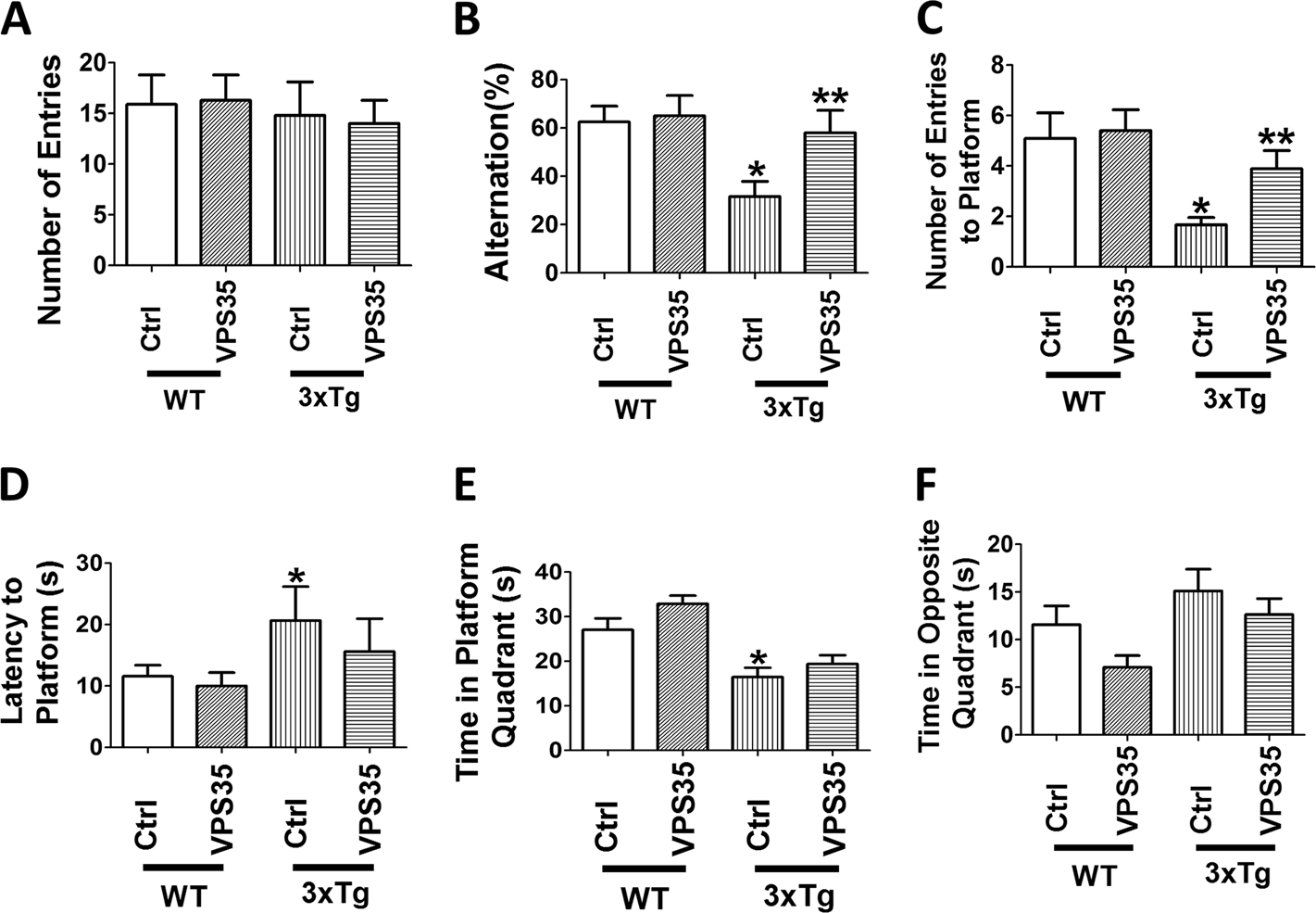 Full recovery of the Alzheimer's disease phenotype by gain of fu