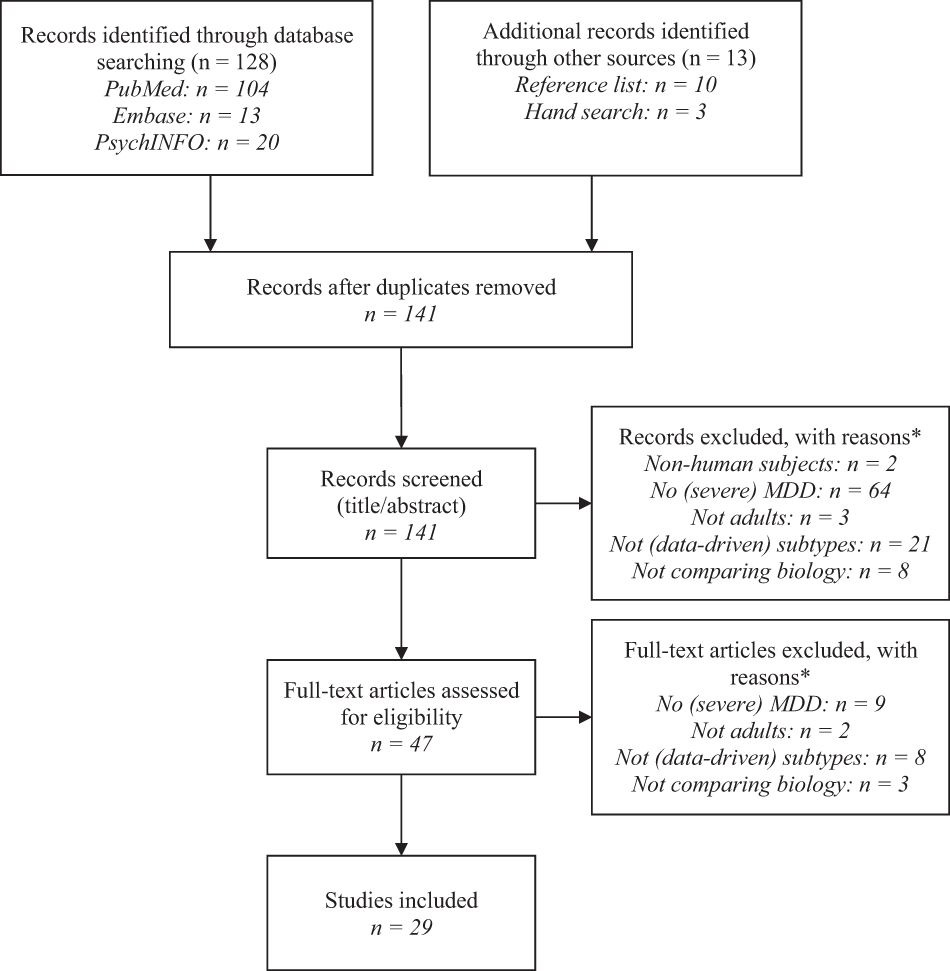 Data-driven biological subtypes of depression: systematic review of