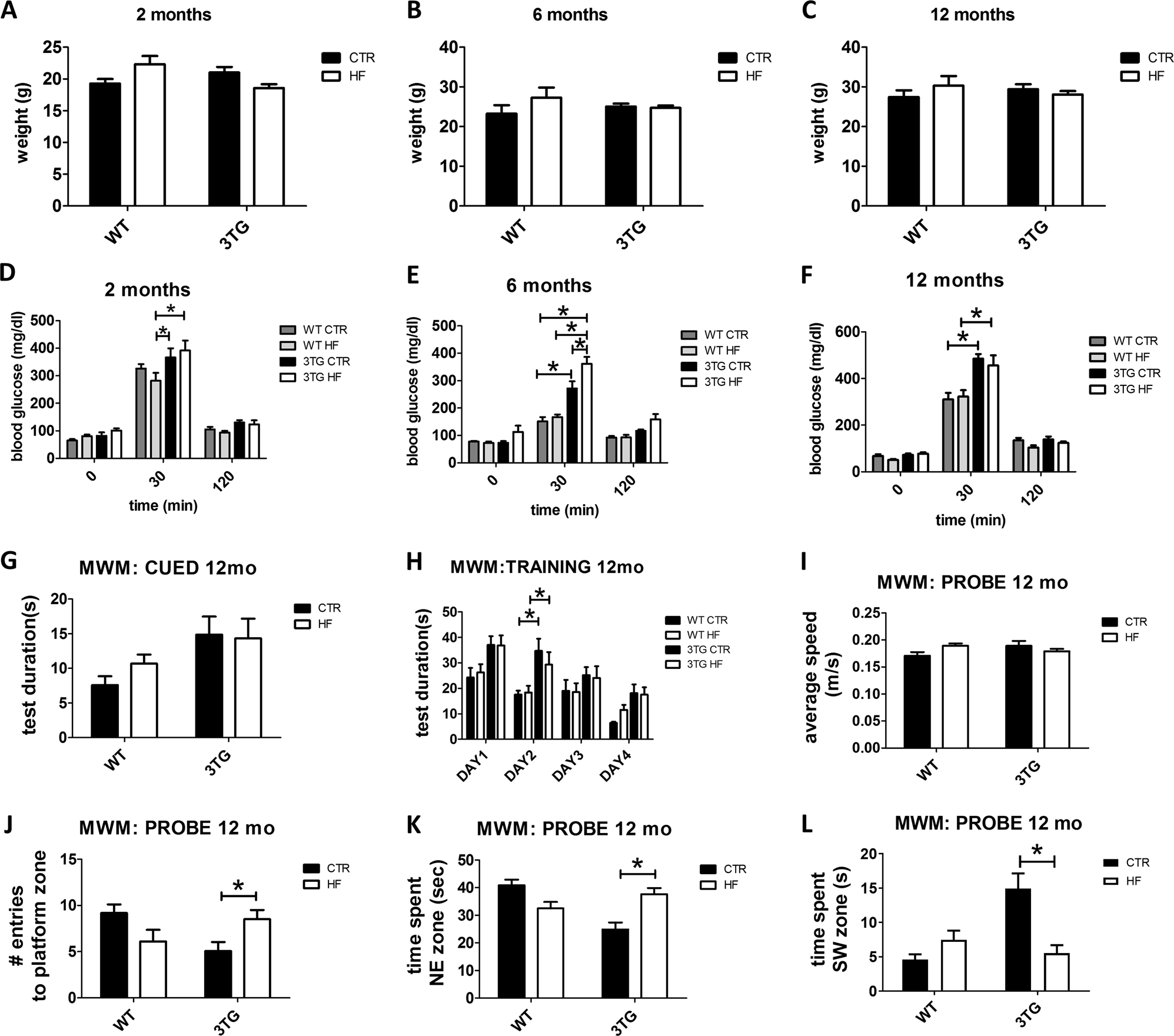 Gestational high fat diet protects 3xTg offspring from