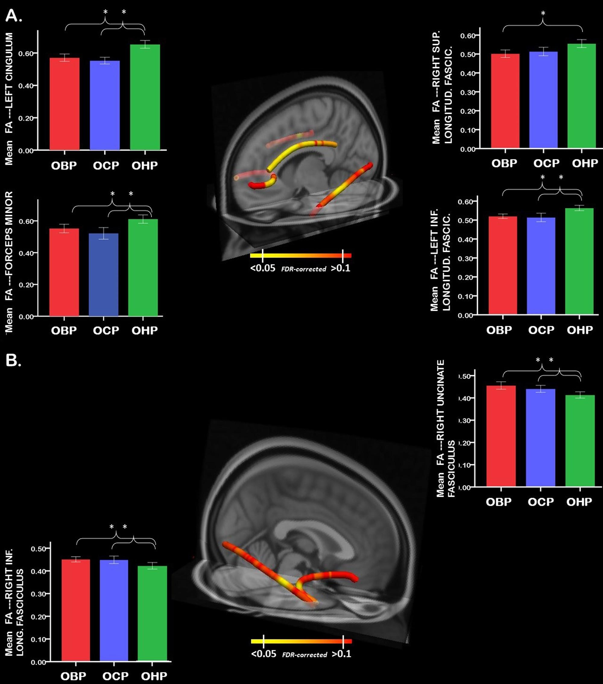 Diffusion imaging markers of bipolar versus general
