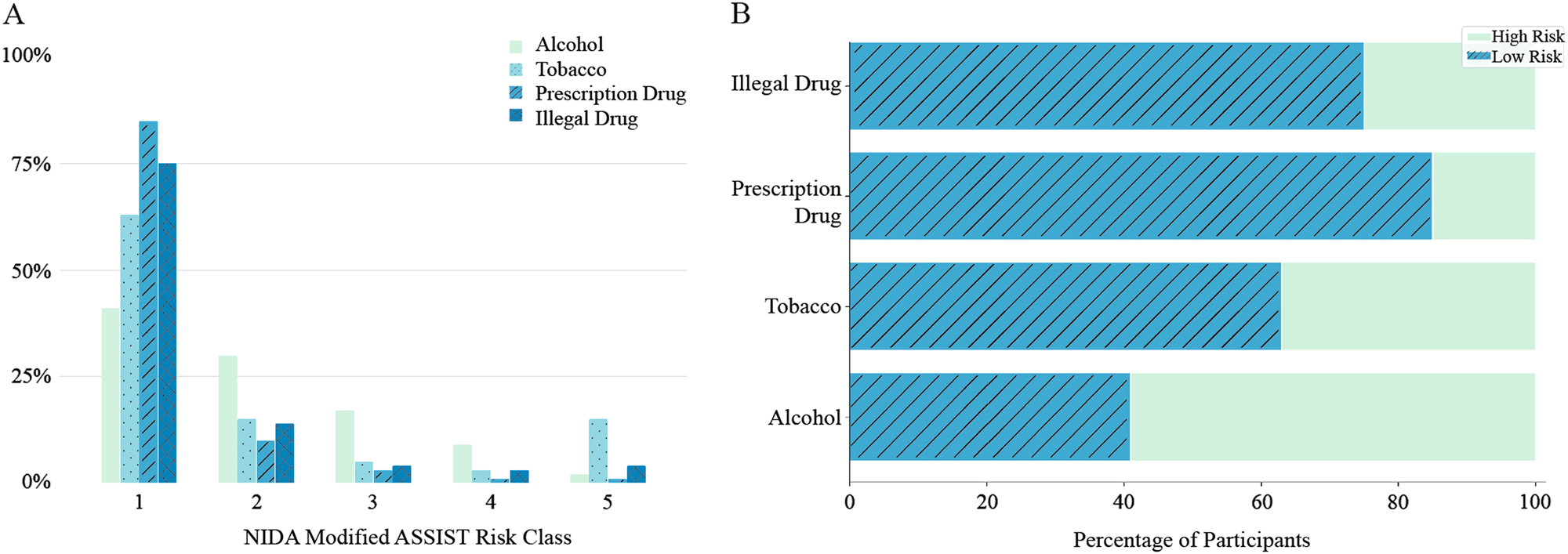 Identifying substance use risk based on deep neural networks and
