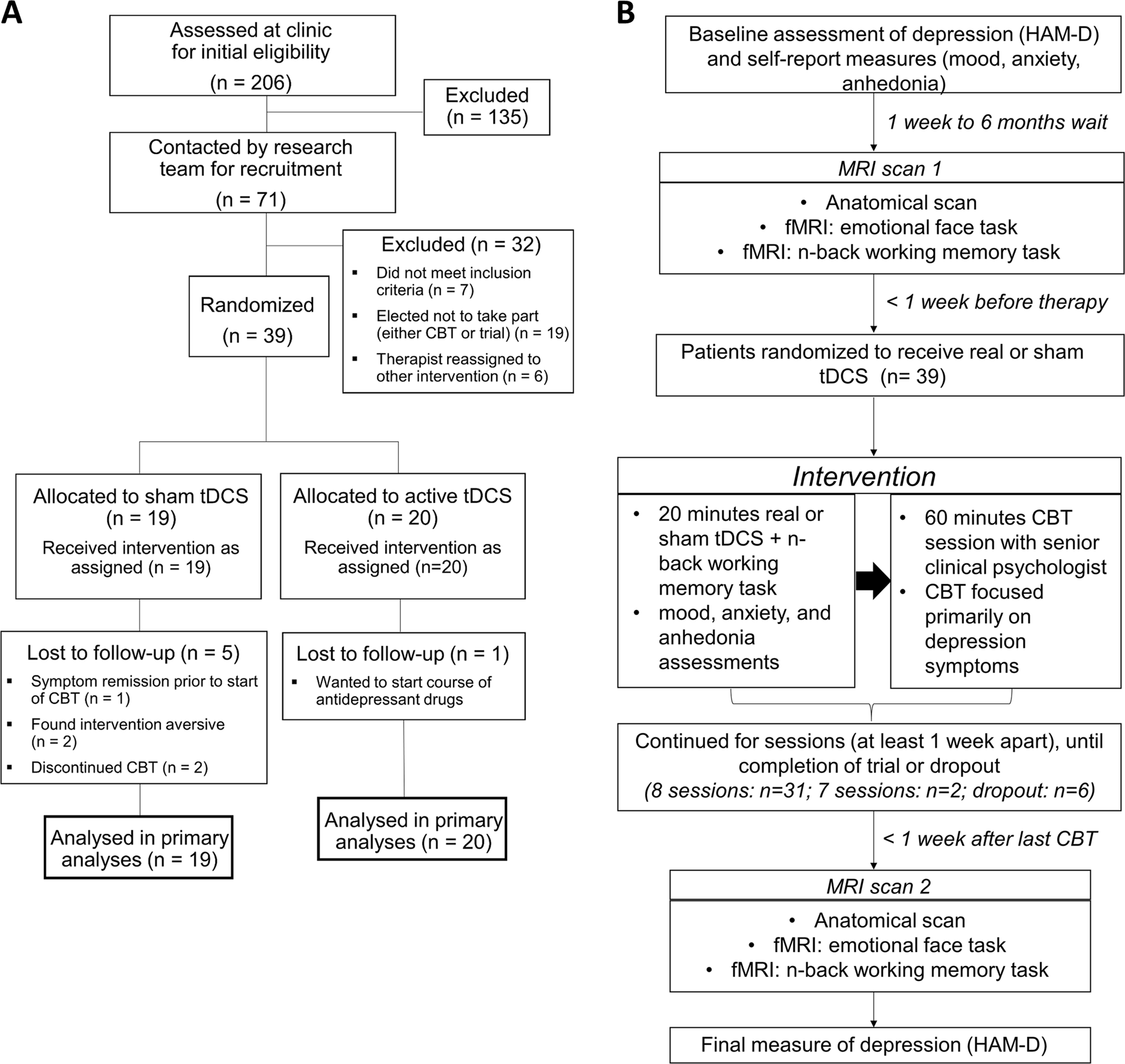 foto de Neural predictors of treatment response to brain stimulation and ...