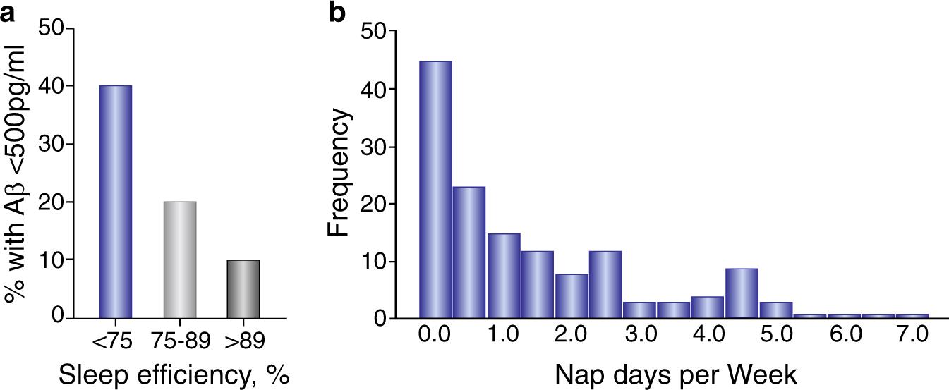 Bidirectional relationship between sleep and Alzheimer's disease