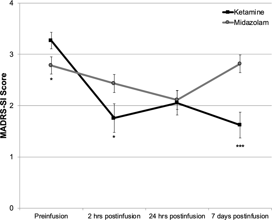 Single and repeated ketamine infusions for reduction of suicidal ideat