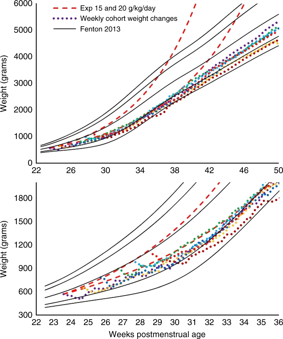 Accuracy of preterm infant weight gain velocity calculations