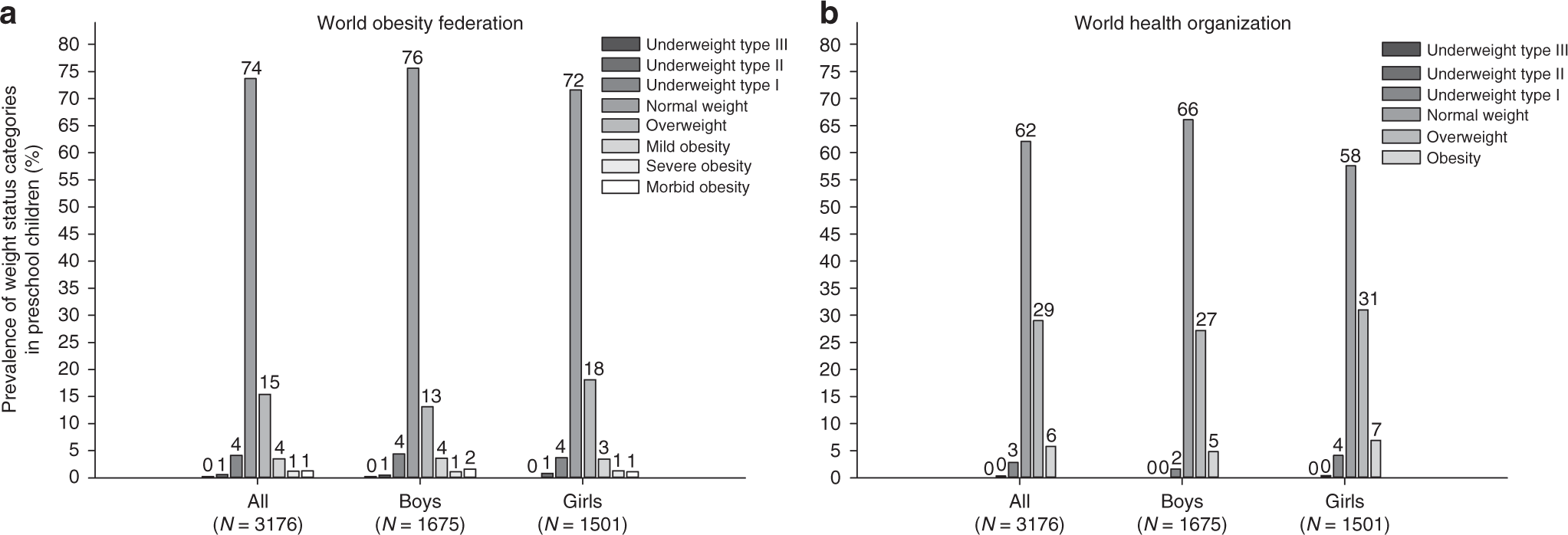 Prevalence of severe/morbid obesity and other weight status and
