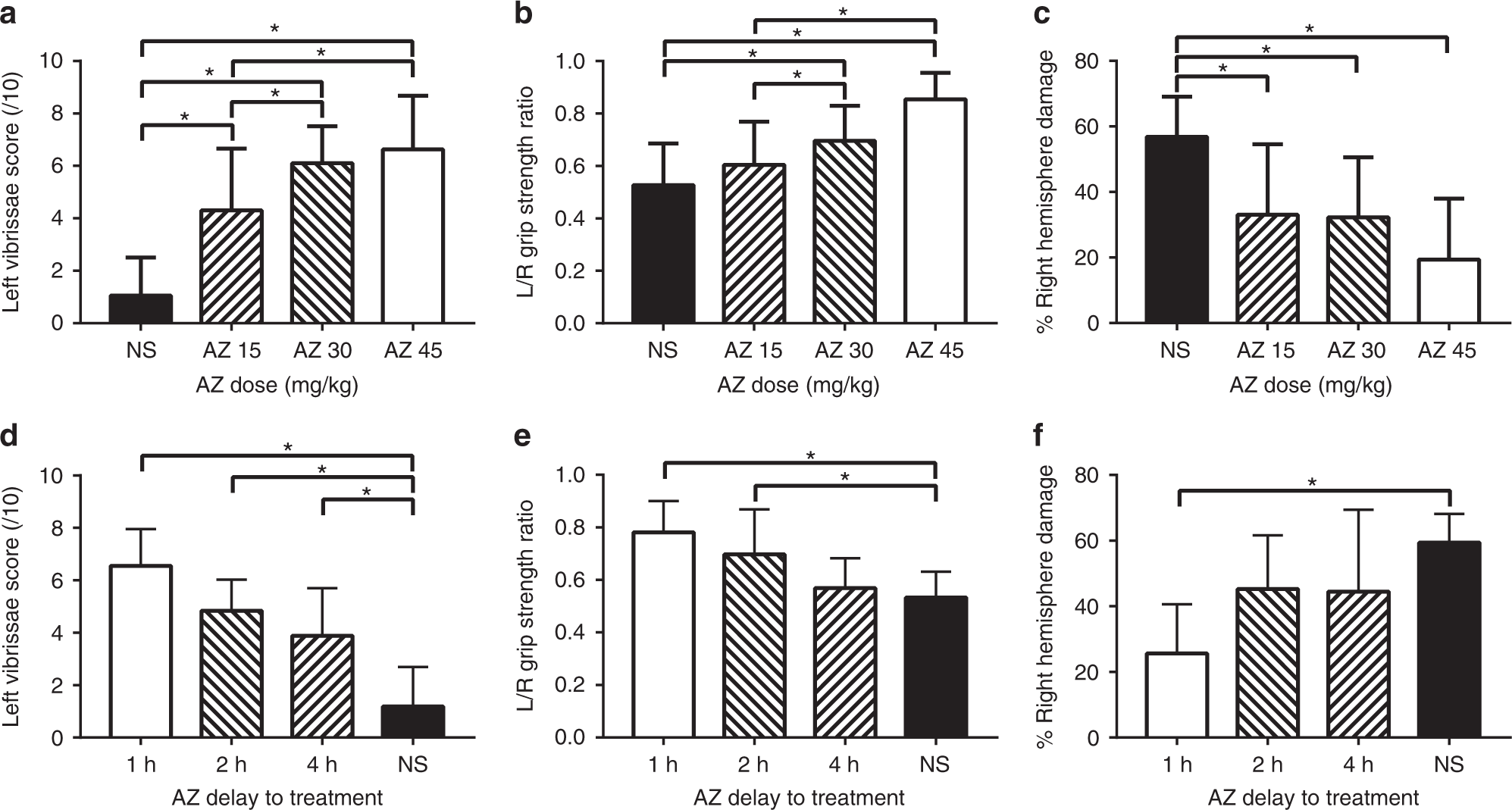 Repurposing azithromycin for neonatal neuroprotection