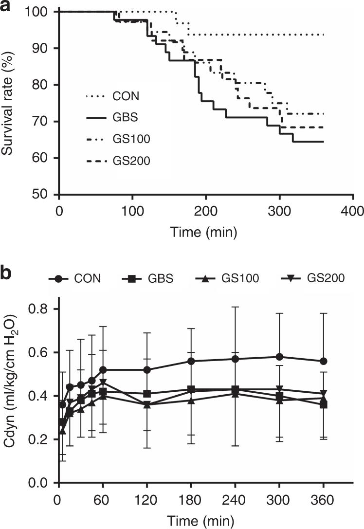 Suppression of pulmonary group B streptococcal proliferation and