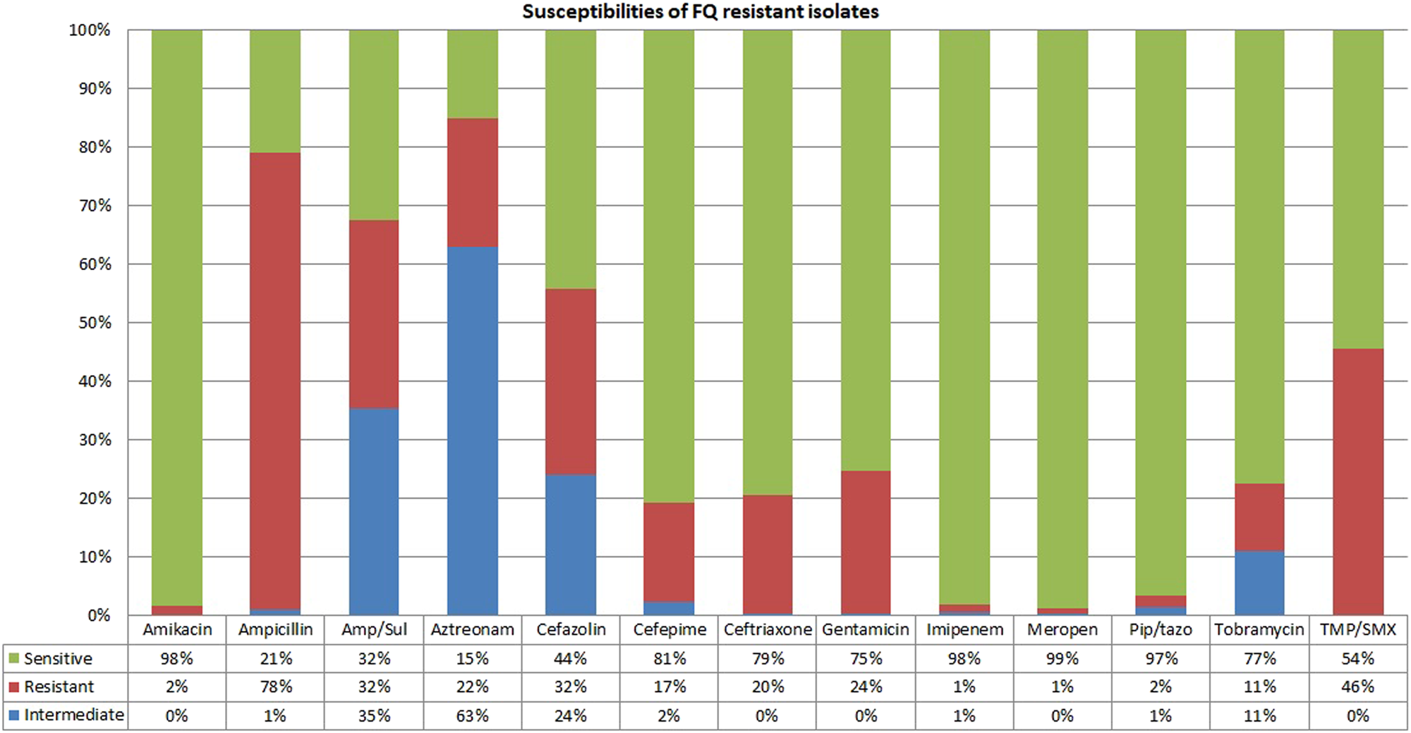 Predictors of fluoroquinolone-resistant bacteria in the