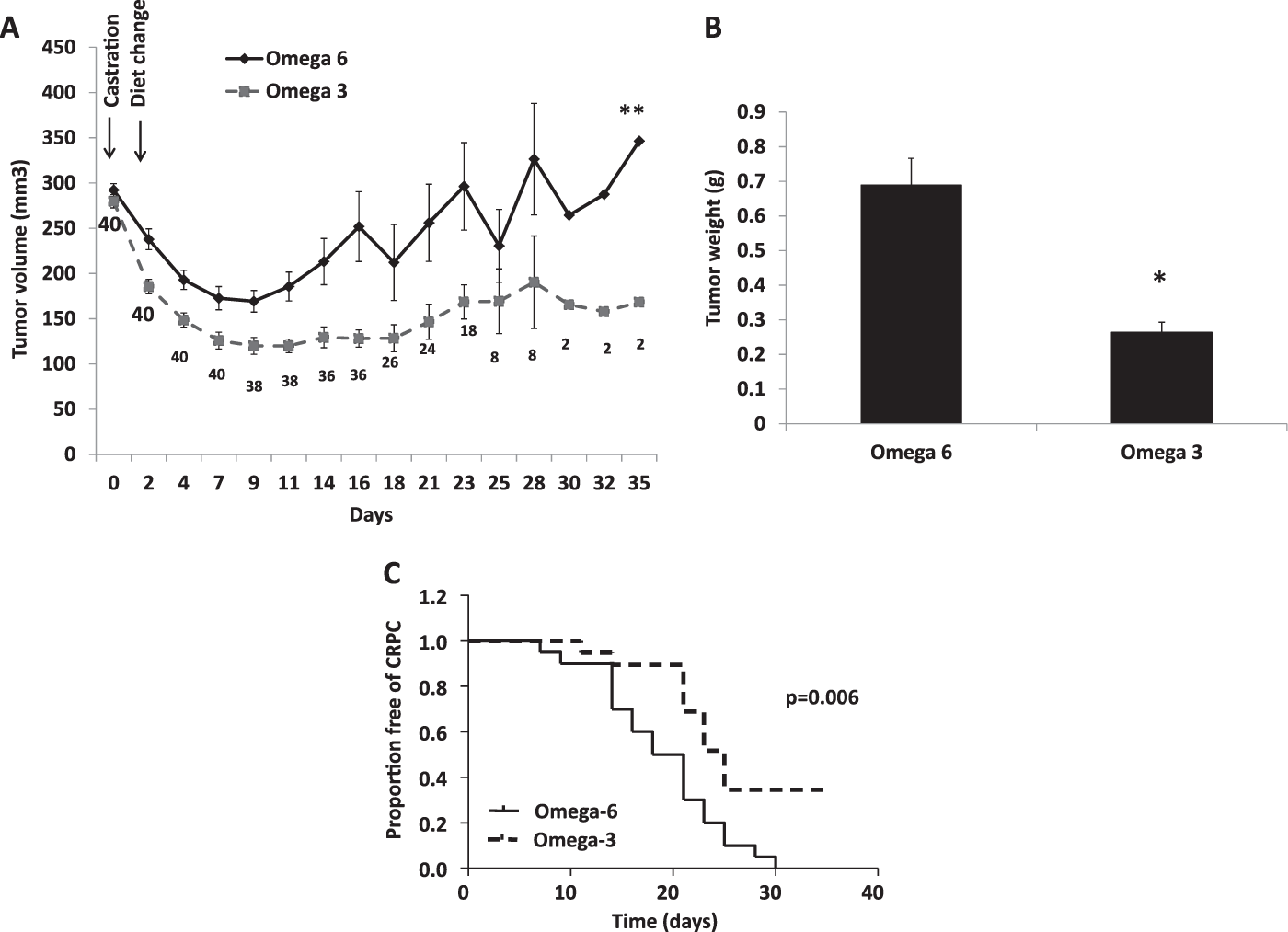 Effect of dietary omega-3 fatty acids on castrate-resistant prostate c