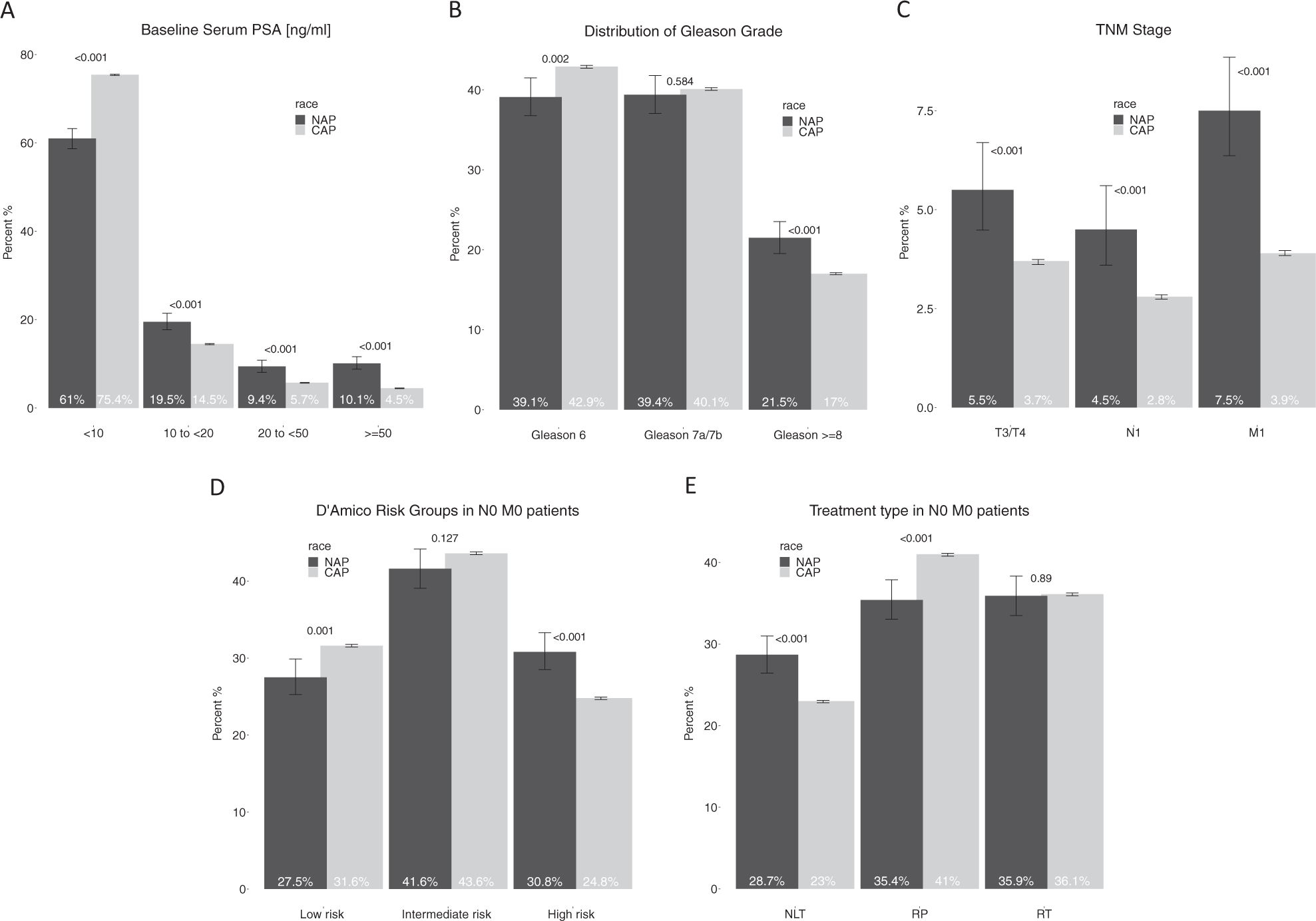 Prostate cancer characteristics and cancer-specific mortality of Nativ