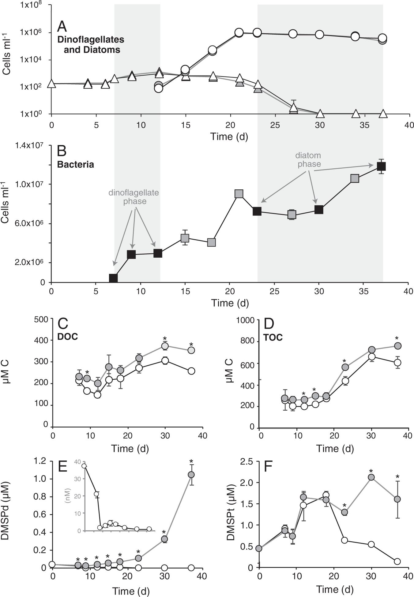 Sulfur metabolites that facilitate oceanic phytoplankton–bacteri