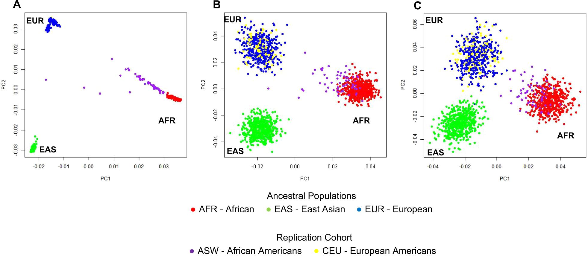 Pharmacogenomic genotypes define genetic ancestry in patients and enab