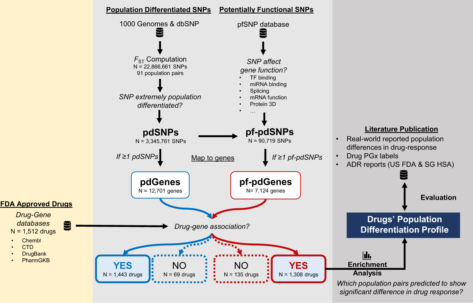 Towards precision medicine: interrogating the human genome