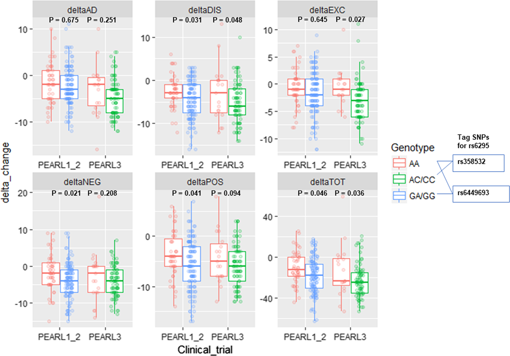 A functional HTR1A polymorphism, rs6295, predicts short-term response